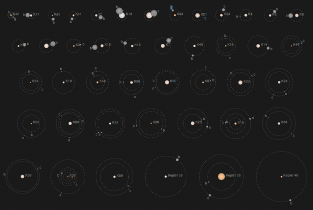 Kepler&#039;s tally of planets