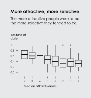 More selective attractive people
