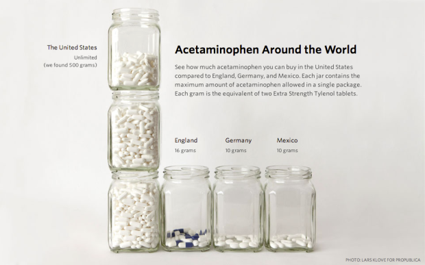 Acetaminophen around the world