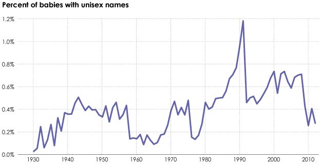 Percent of babies with unisex names