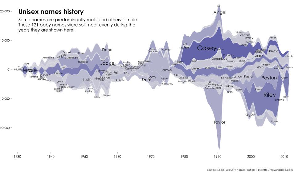 History of unisex names