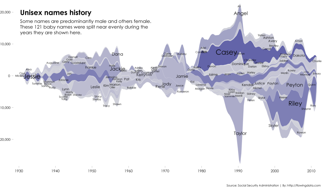 Unisex over time
