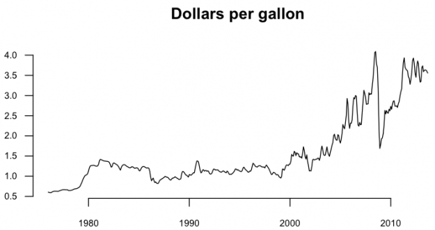 01-Gas prices