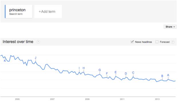 Princeton declining interest