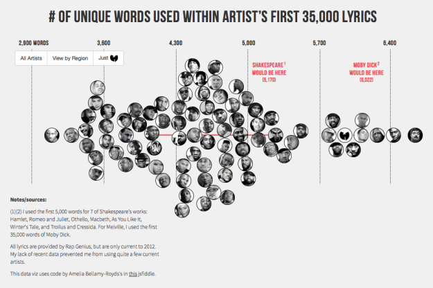 Rap Vocabulary by Artist