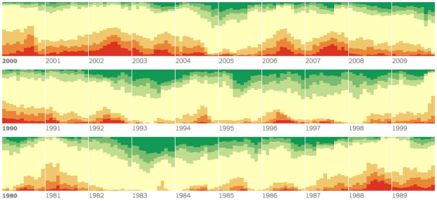 Drought time series