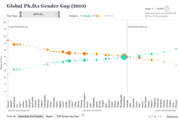How Nations Fare in PhDs by Sex