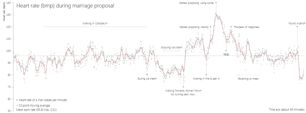 Heart rate (bpm) during marriage proposal