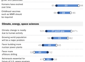 Science and society opinion by Pew Research