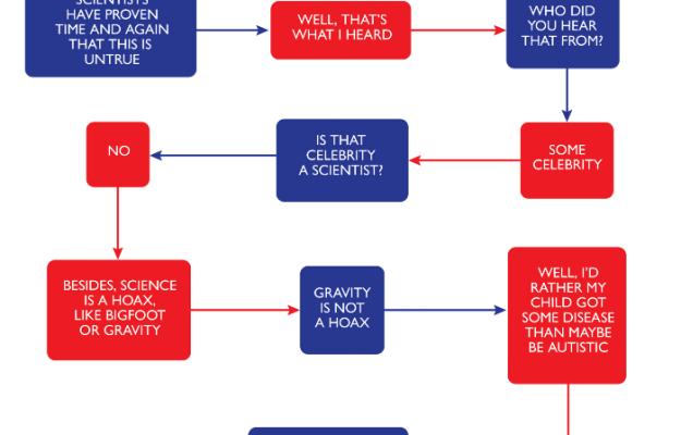 Vaccine flowchart