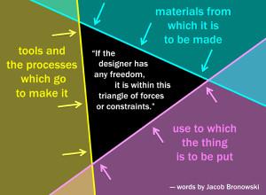 Designer constraints by Bronowski