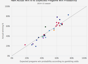Gambler's Perspective on Sports Winning