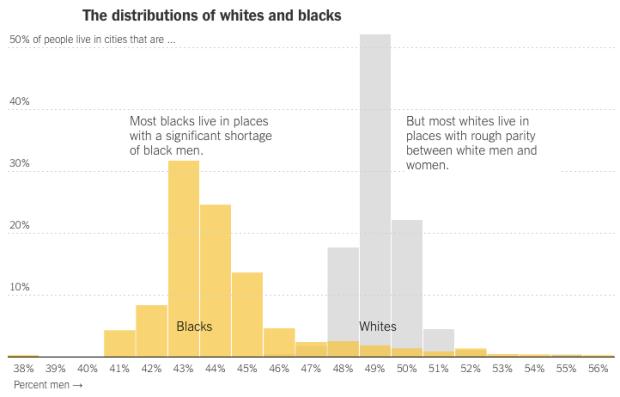 Distribution of whites and blacks