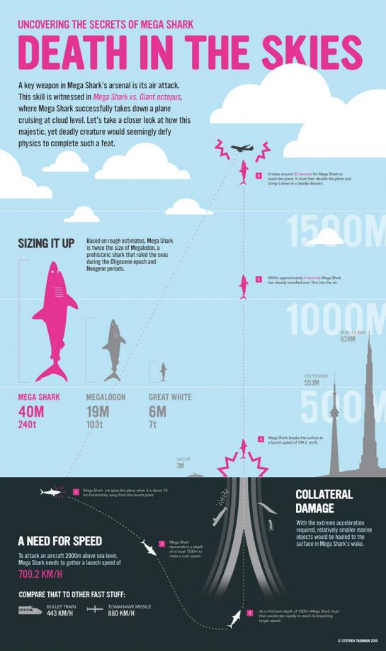 How a Giant Shark Took Down an Airplane