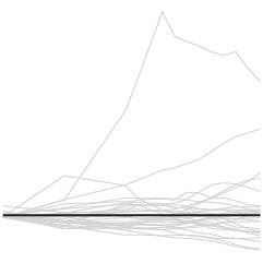 Baseline Chart