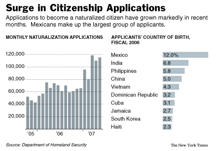 Surge Seen in Applications for Citizenship
