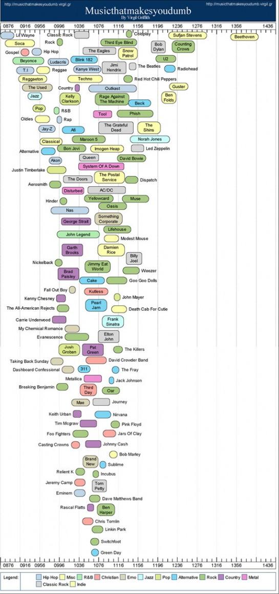 Music That Makes You Dumb | FlowingData