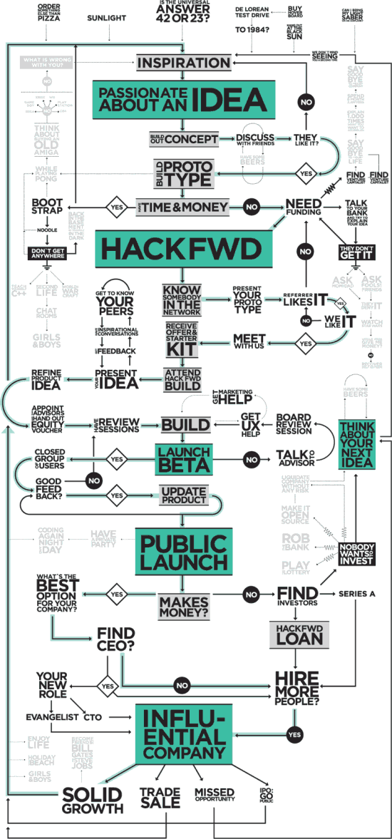 http://flowingdata.com/wp-content/uploads/2010/07/HackFwd-Blueprint-550x1177.png