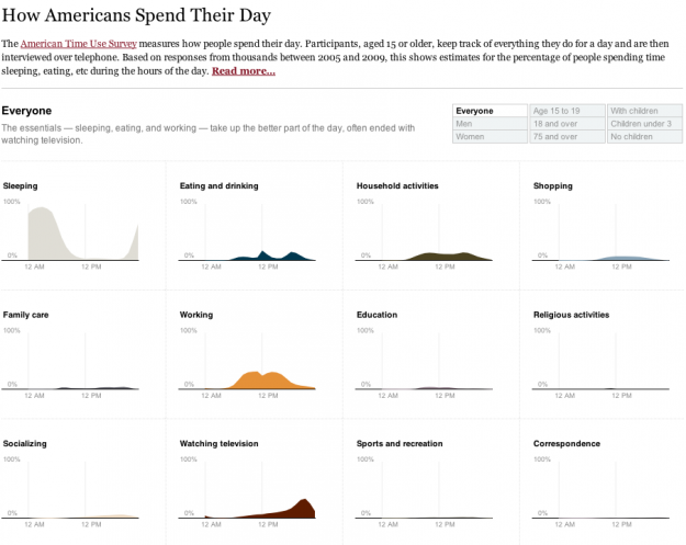 How Americans spend their day -full