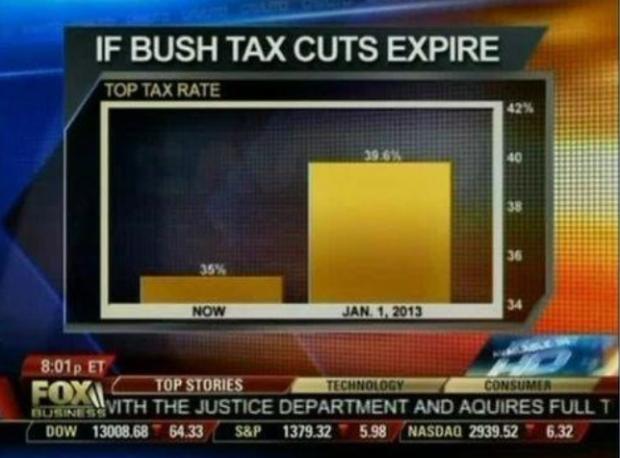 bush tax cuts chart