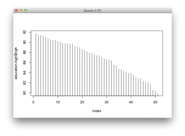 High density chart