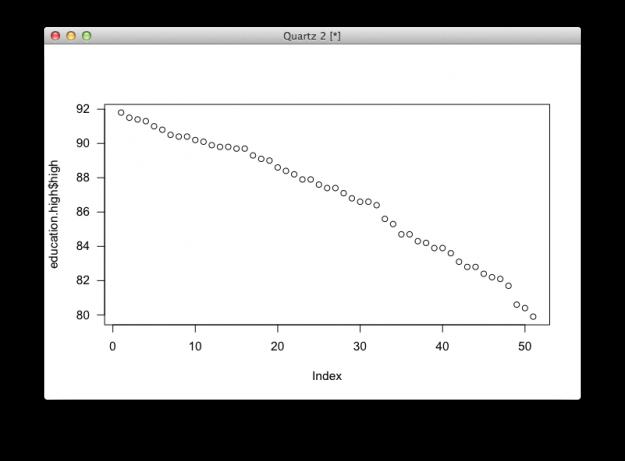 Default dot plot