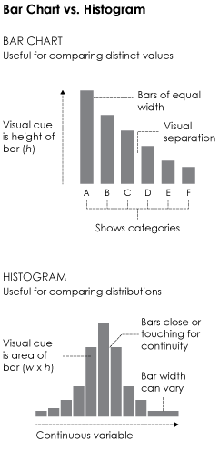 Bar chart vs histogram
