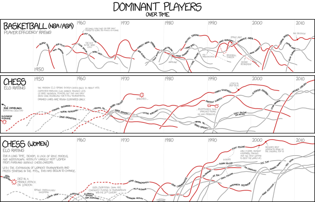 Dating age range xkcd compiling