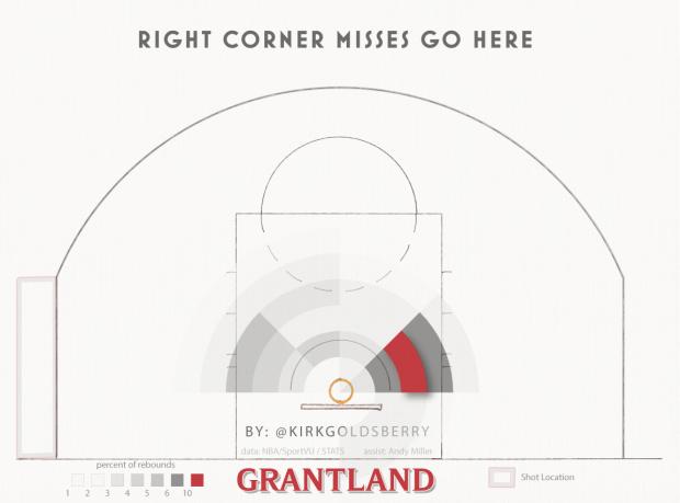 How Basketball Rebounds Work Flowingdata