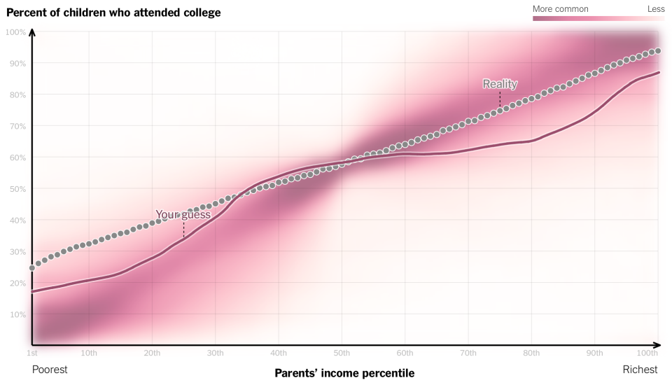 Relationship between income and college attendance
