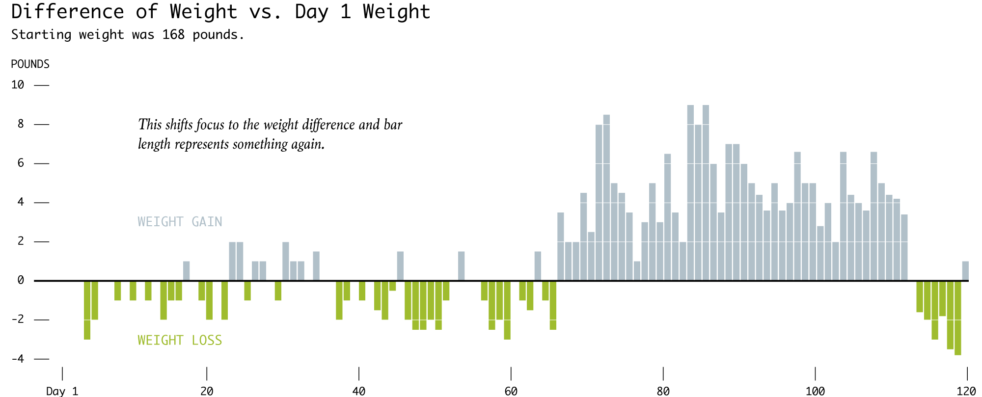 weight-bars-diff