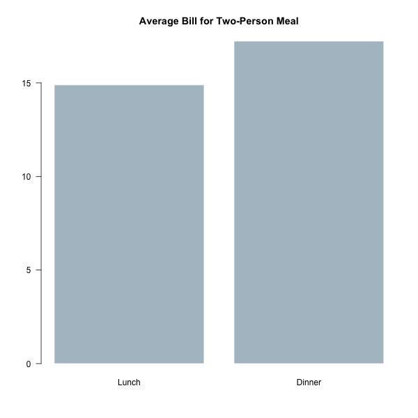 Base / Finished bar chart