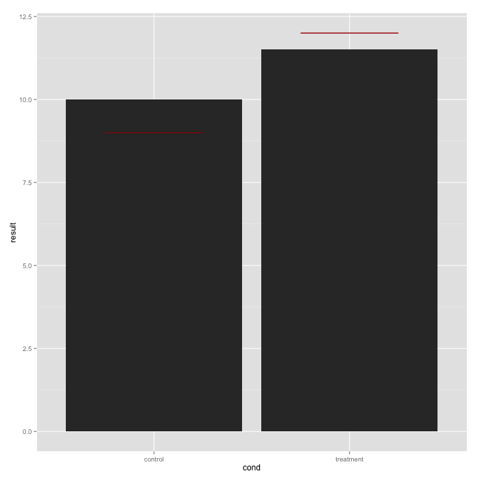 ggplot-25 Multiple narrower lines