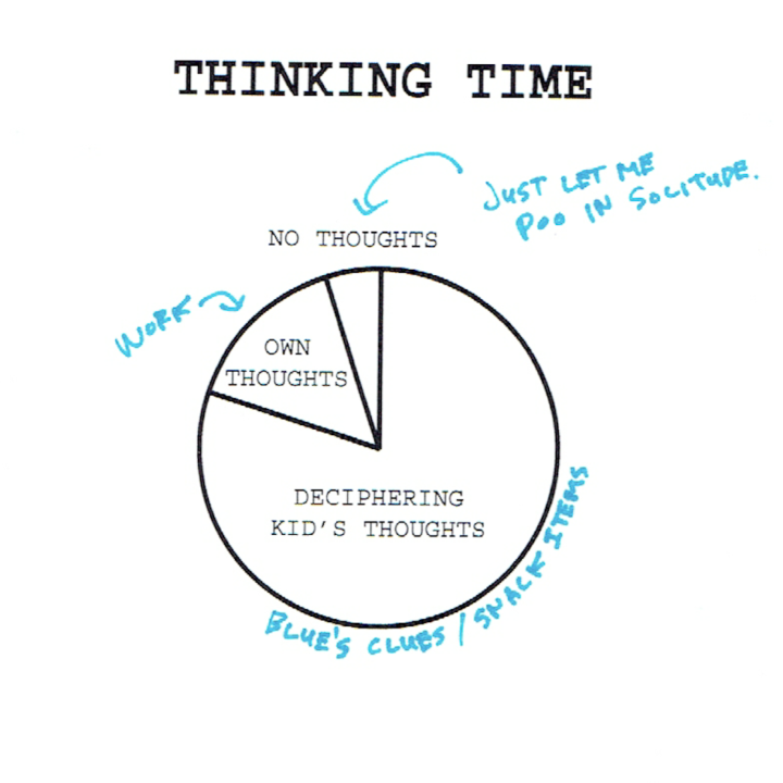 Thinking time