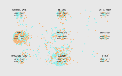 The Most Gender-Switched Names in US History   FlowingData