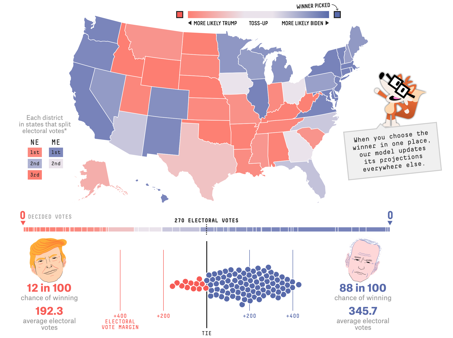 Using the FiveThirtyEight model, see how the election odds shift with different scenarios