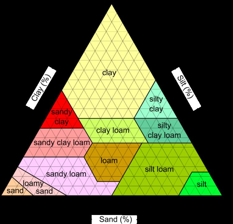 USDA soil classification ternary plot