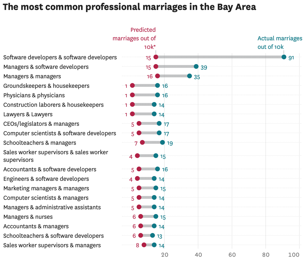 Most common professional marriages