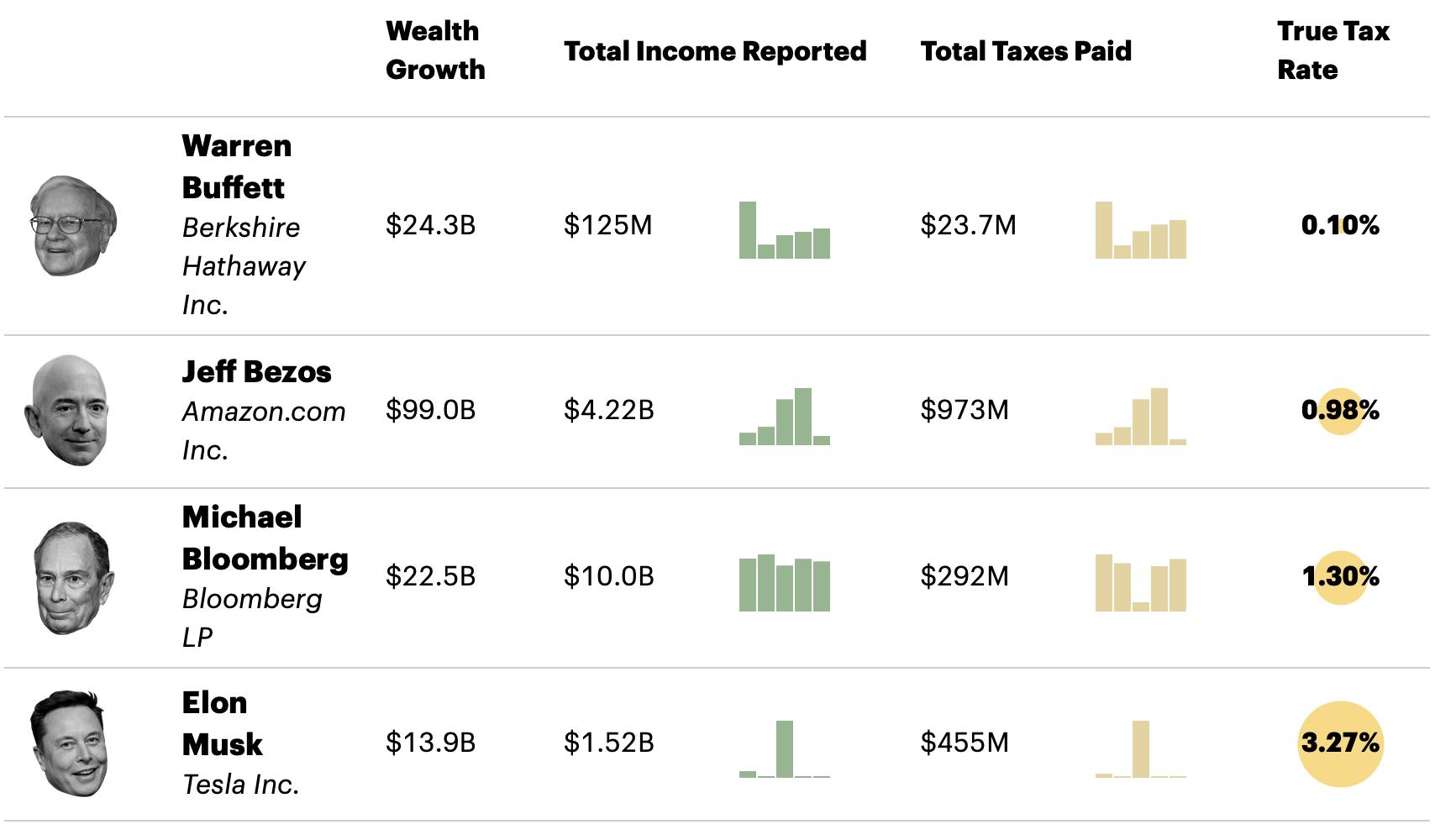 Billionaire tax rates